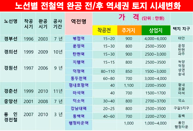 역세권_시세_변화표.png